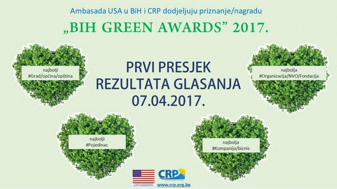 """Imamo prvi presjek rezultata u kampanji """"BIH GREEN AWARDS"""" 2017"""